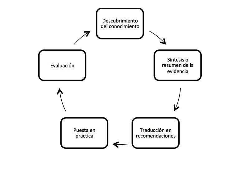 Modelos para implementar unas Prácticas Basadas en Evidencias